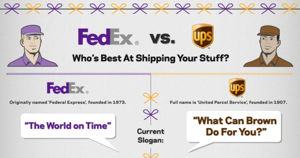Who's best at shipping your stuff, fedex or ups?