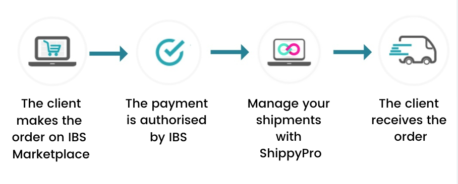 How to manage shipments: Order Process