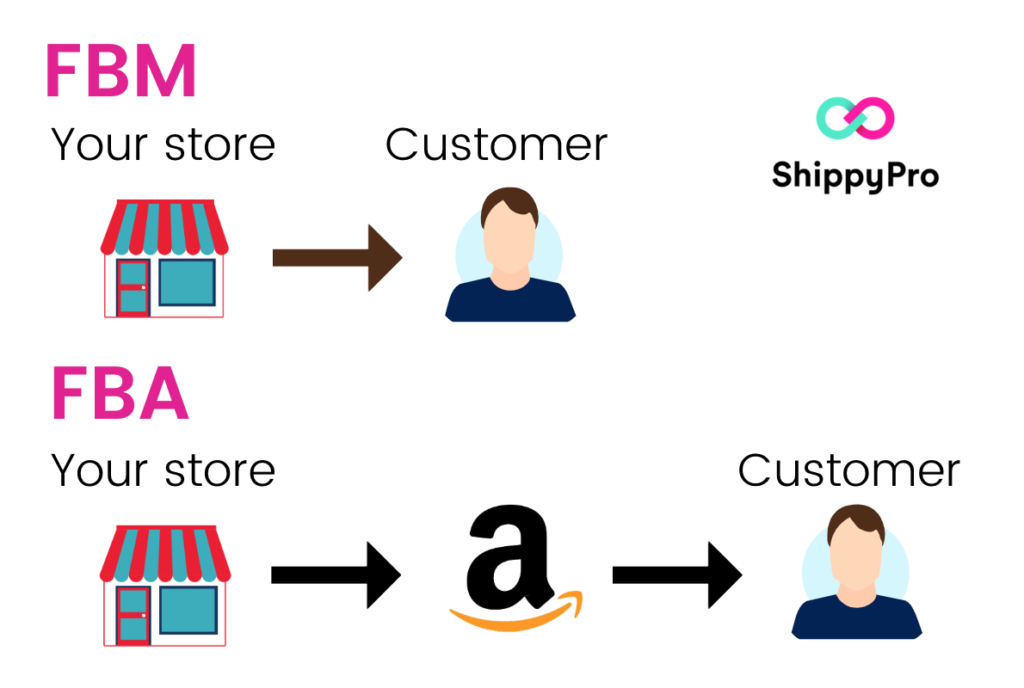 Main difference between Amazon FBA and FBM