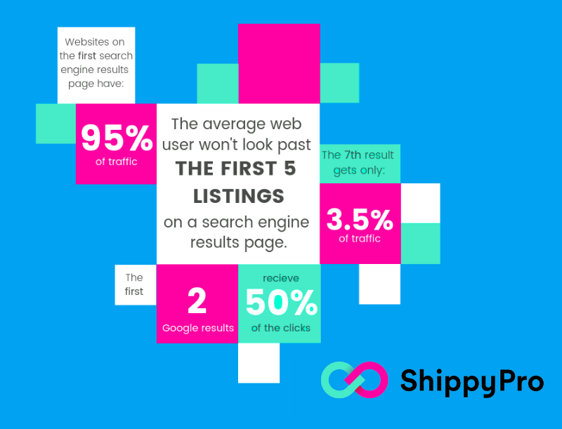 5 Ecommerce Optimization Tips to Improve your Product Page Conversion  Rate:  statistics of the first 5 listings ona a search engine result page