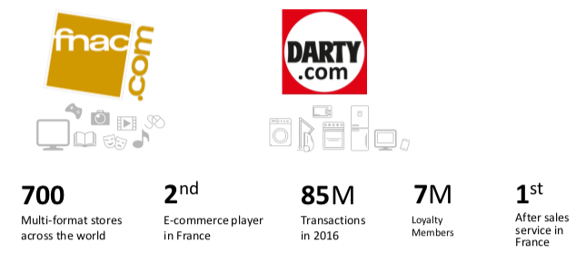 Fnac Darty Group's Key Features