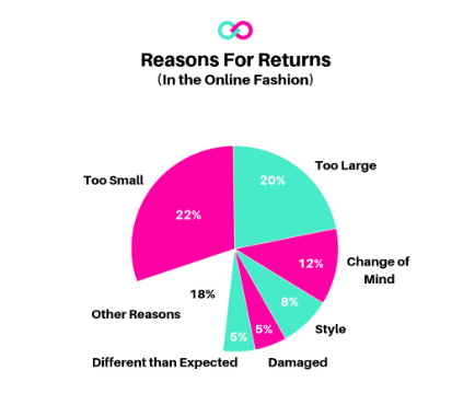 Reasons for Returns in Fashion Online Sales