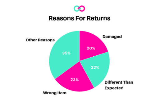 Reasons for Ecommerce Returns