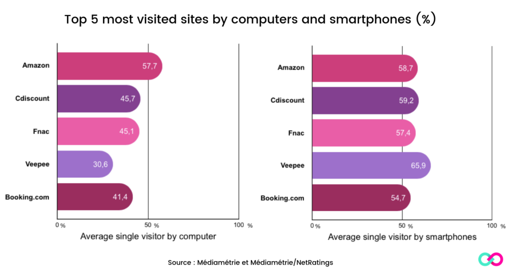 Top 5 most visited sites by computers and smartphones