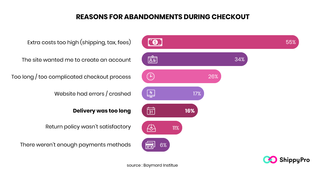 infographics reasons cart abandonment