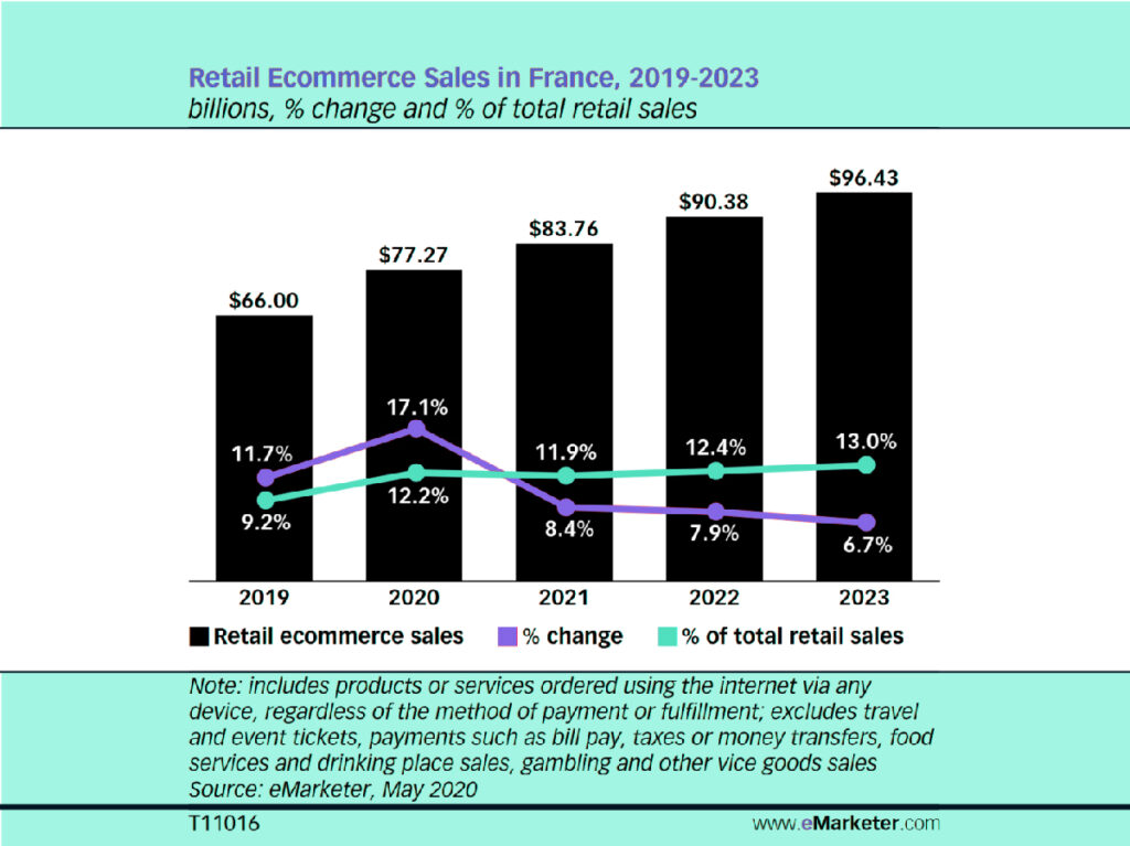 Vendite Retail E–commerce in Francia 2019-2013