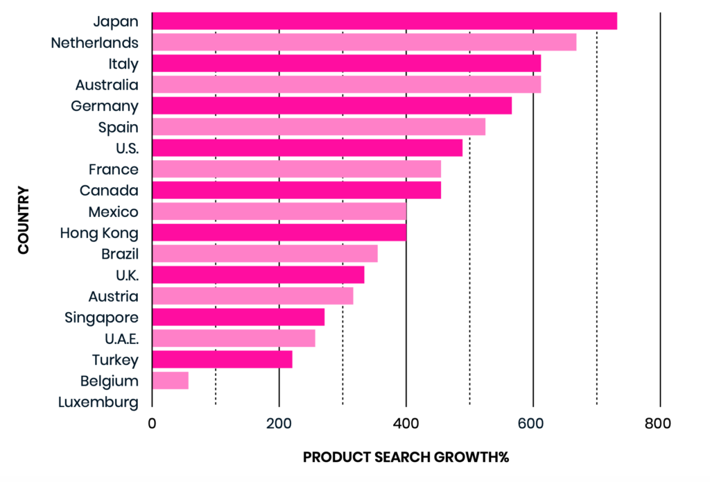 2020 Peak Season product search growth compared to 2019 Black Friday and Cyber Monday
