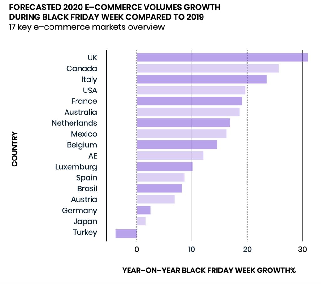 forecasted 2020 black friday volumes growth