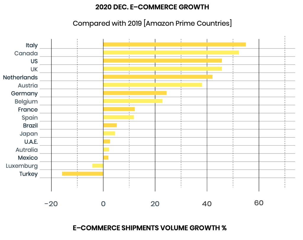 December 2020 growth of online shopping due to Covid